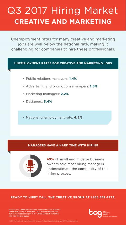 An infographic showing the hiring market for creative and marketing jobs in Q3 2017