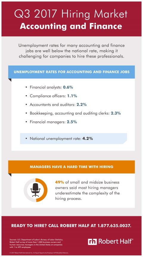 An infographic showing the hiring market for accounting and finance jobs in Q3 2017