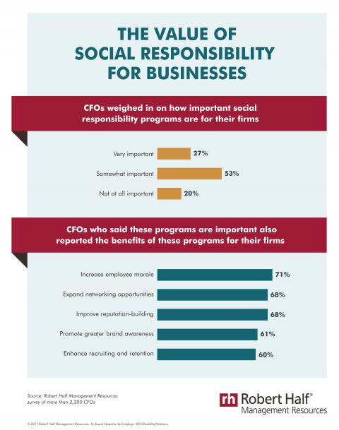 CFOs reported on the importance of corporate social responsibility programs and their benefits.