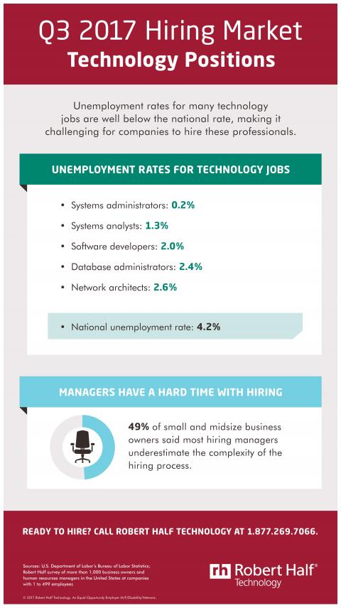 An infographic showing the hiring market for technology jobs in Q3 2017