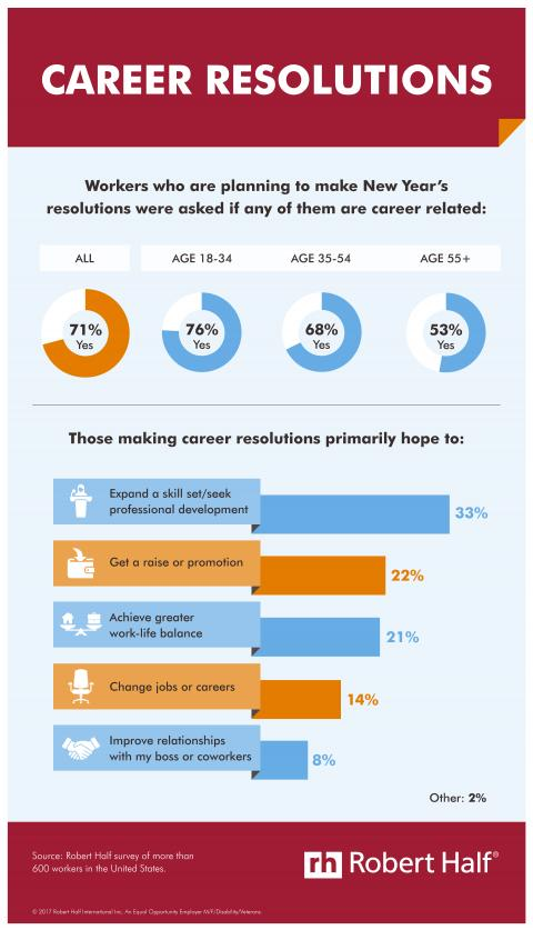 What are employees resolving in 2018?