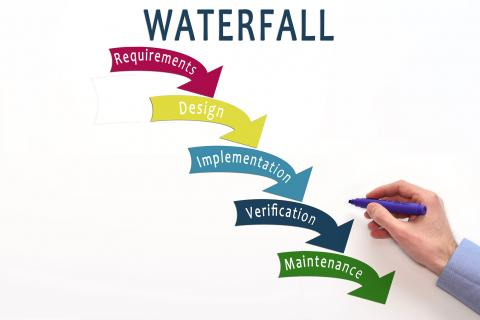 Waterfall Methodology 101 The Pros And Cons Robert Half