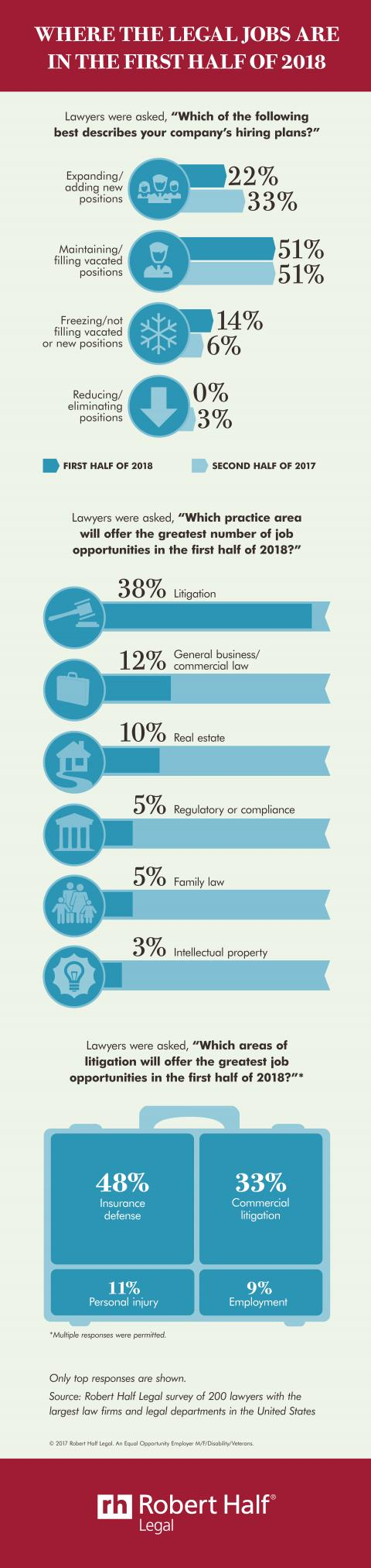 An infographic showing the results of a Robert Half Legal survey about where the legal jobs are in the first half of 2018.
