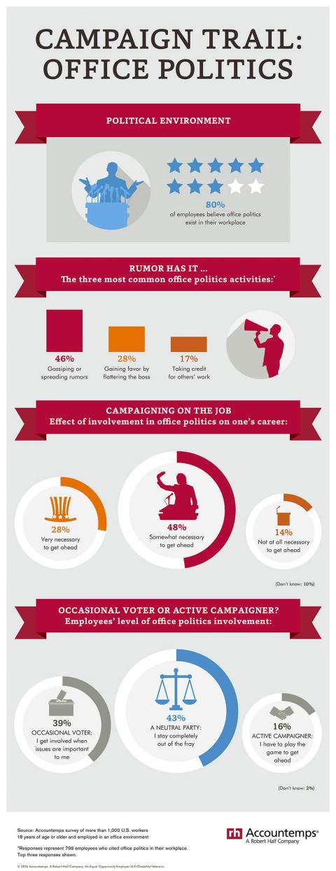 office-politics-infographic
