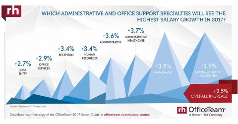 which-admin-office-support-growth-2017-infographic