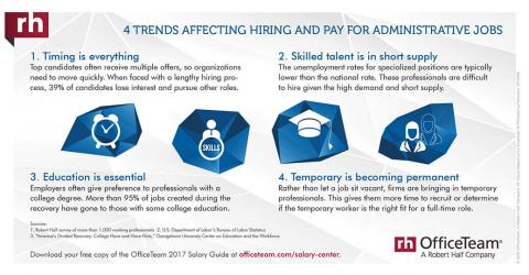 4 Trends Affecting Hiring and Pay for Administrative Jobs