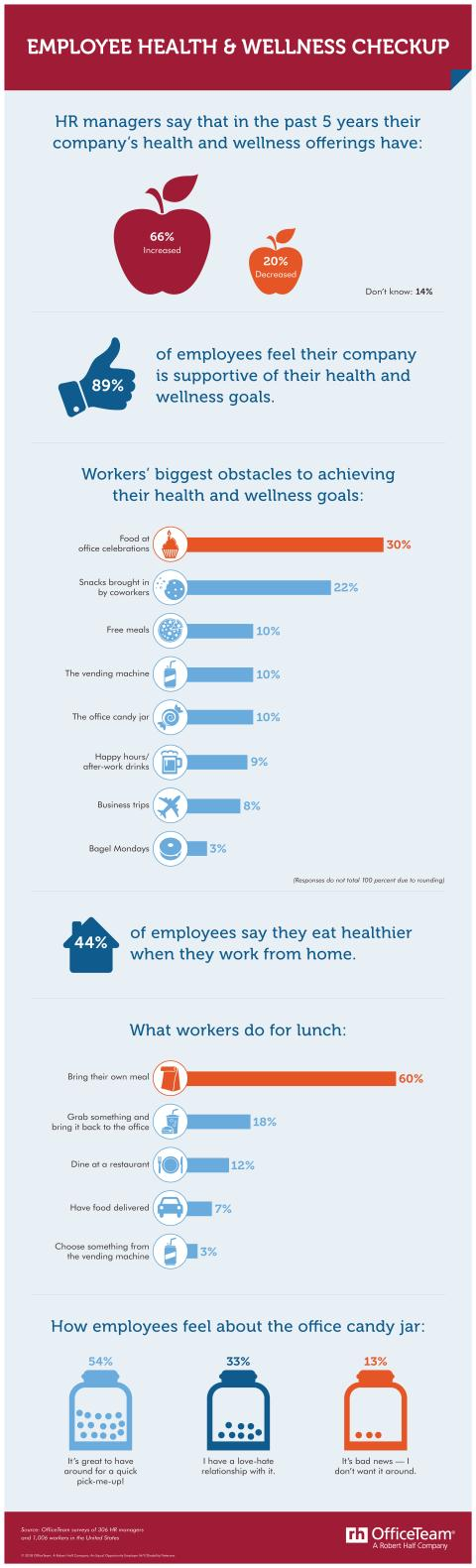 An infographic showing the results of an OfficeTeam survey about health and wellness offerings at companies