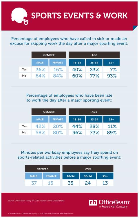 Tables showing the age and gender results of an OfficeTeam survey about sporting events and work