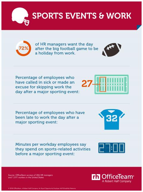 An infographic showing the results of an OfficeTeam survey about sporting events and work