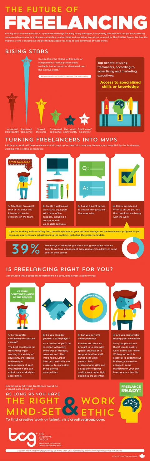 An infographic featuring results of a survey by The Creative Group on the future of  freelancing as a creative professional in Canada