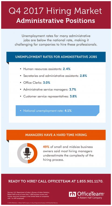 An infographic showing the hiring market for administrative jobs in Q4 2017