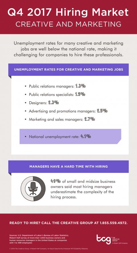 An infographic showing the hiring market for creative and marketing jobs in Q4 2017