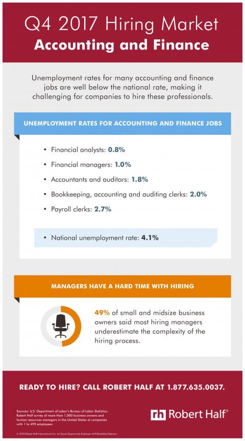 An infographic showing the hiring market for accounting and finance jobs in Q4 2017