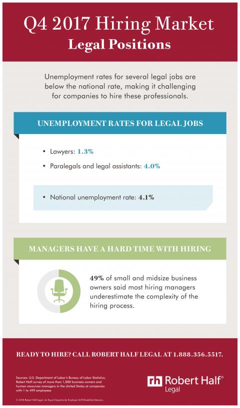 An infographic showing the hiring market for legal jobs in Q4 2017