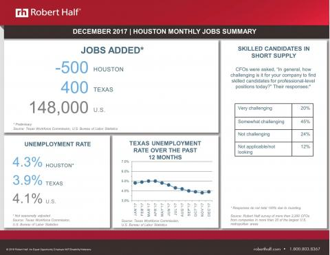 An infographic showing December 2017 employment statistics for Houston from the U.S. Bureau of Labor Statistics