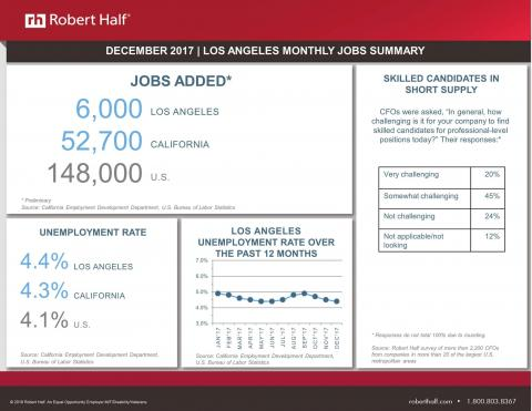 Infographic showing December 2017 employment statistics for Los Angeles from the U.S. Bureau of Labor Statistics