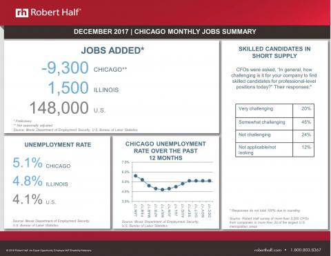 Infographic showing employment data for Chicago in December 2017