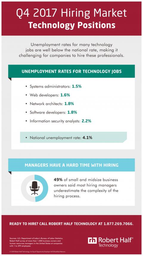 An infographic showing the hiring market for technology jobs in Q4 2017
