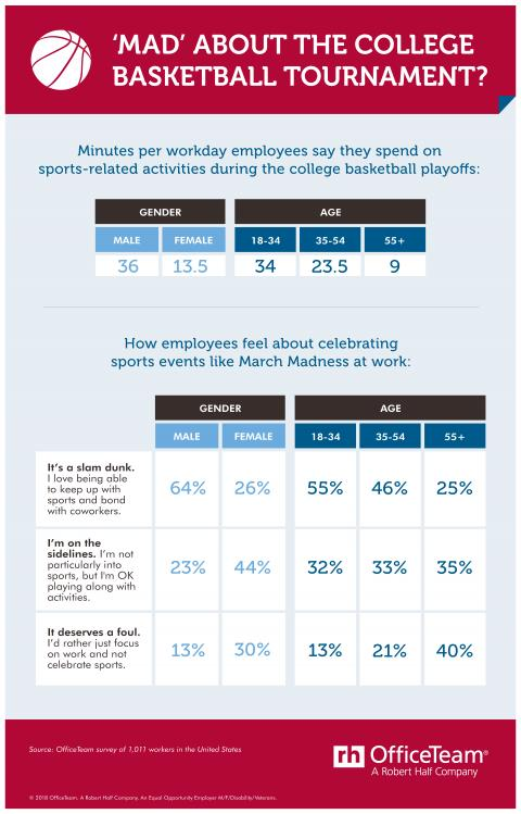 Tables showing the age/gender results of an OfficeTeam survey about celebrating the college basketball playoffs in the office
