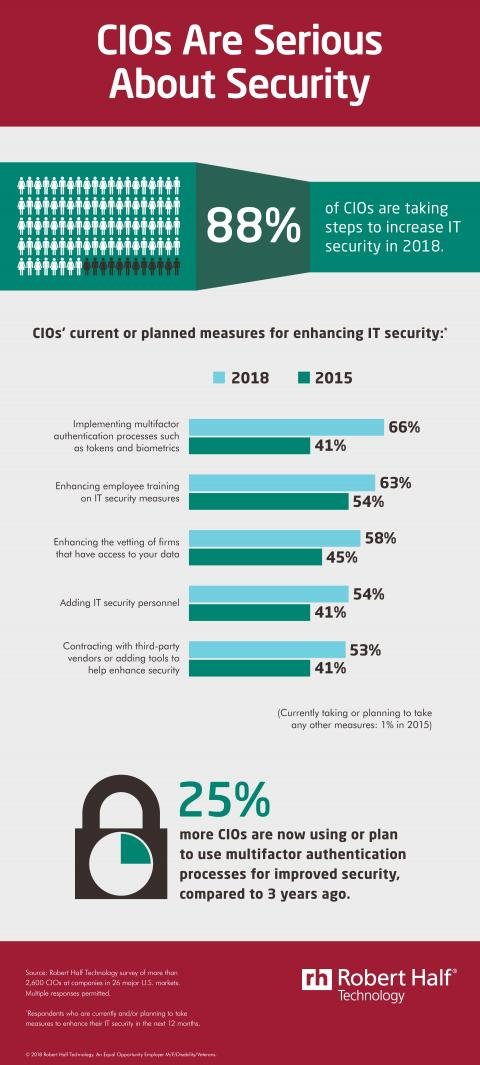 An infographic from Robert Half Technology reveals what steps CIOs are taking to increase IT security in 2018.