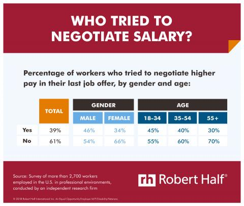 Who Tried to Negotiate Salary? infographic