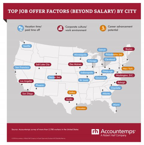 A map of top job offer factors by city.