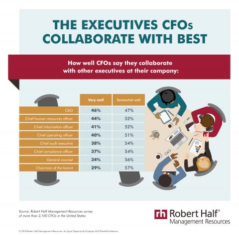 CFOs say how well they collaborate with other executives