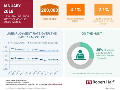 An infographic summarizing the January 2018 jobs report and survey data from Robert Half