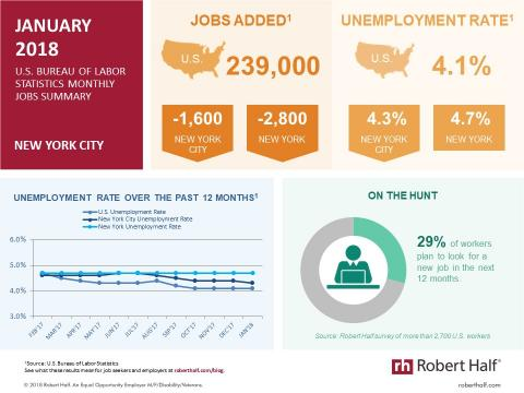 Infographic showing jobs statistics for New York City in January 2018