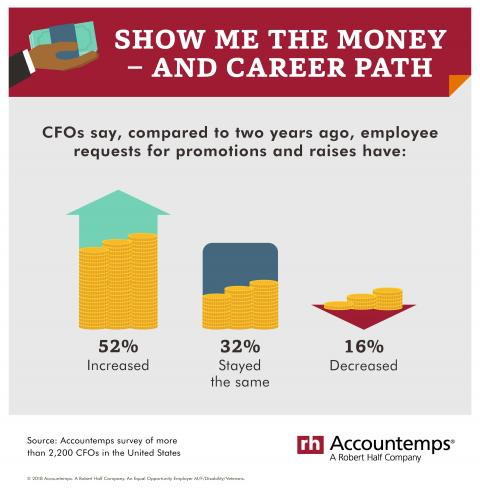 CFO say, compared to two years ago, employee requests for promotions and raises have increased.