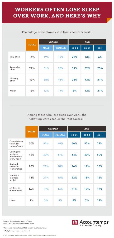 Data tables that show reasons professionals lose sleep over work broken out by age and gender.