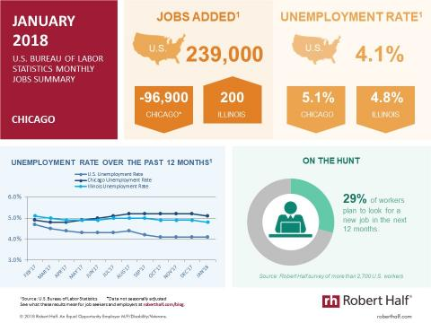 Infographic showing data from the January 2018 jobs report for Chicago