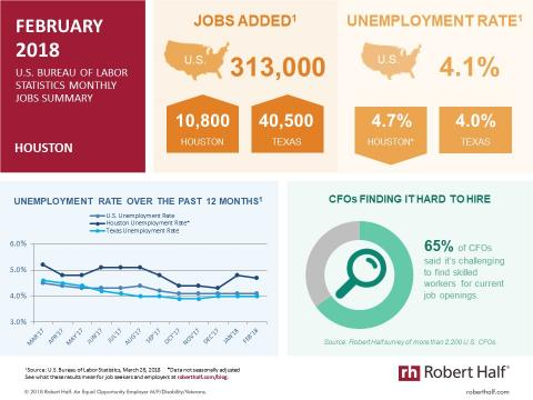 An infographic showing jobs report data for Houston in February 2018