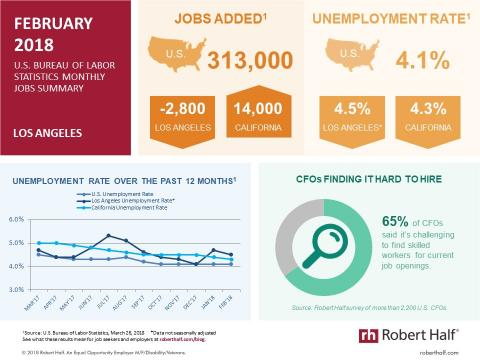 An infographic showing jobs report data for Los Angeles in February 2018