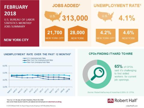 Infographic showing jobs report data for New York in February 2018