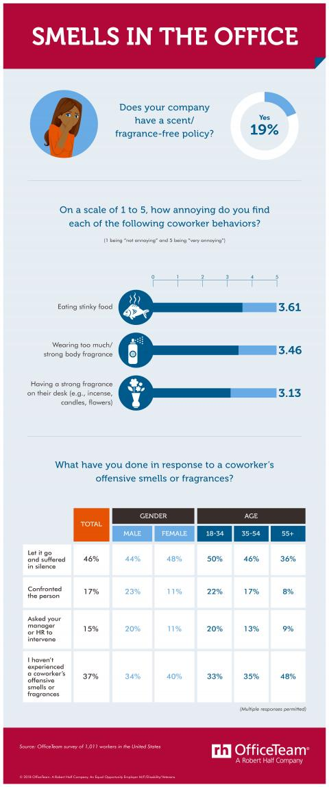 An infographic showing the results of an OfficeTeam survey about smells in the office