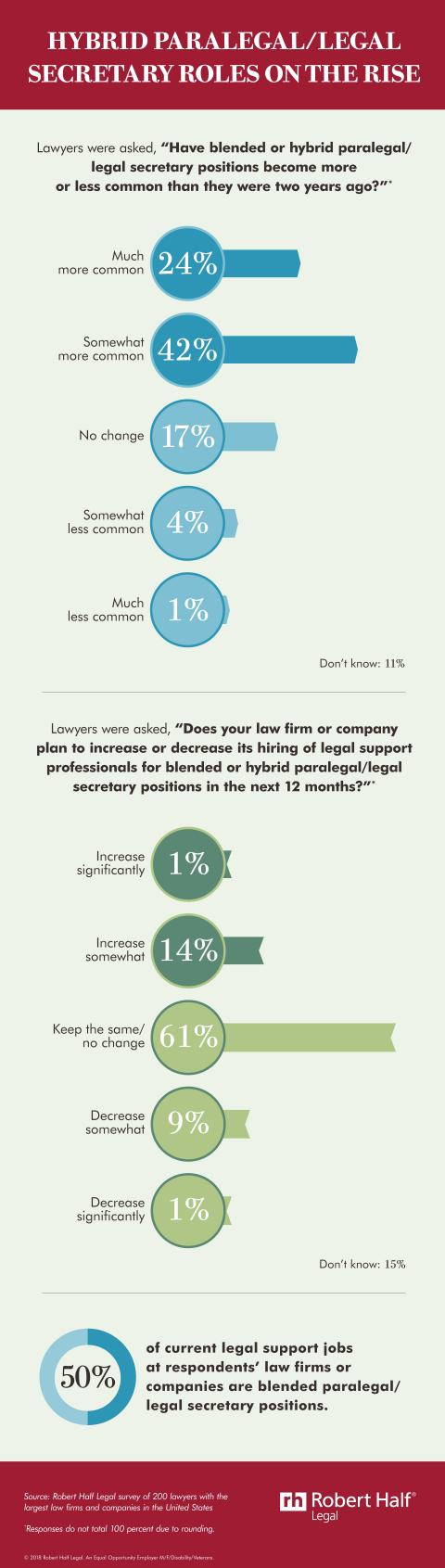 Blended or hybrid paralegal and legal secretary roles are increasing.