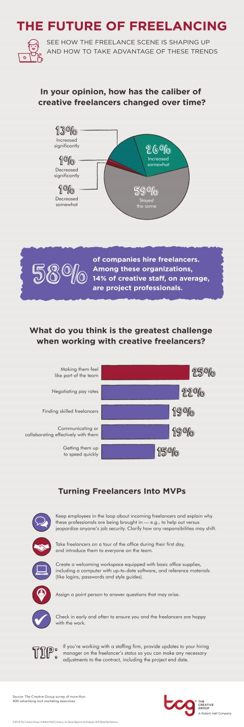 An infographic from The Creative Group highlights how the freelance scene is shaping up and how to take advantage of these trends.