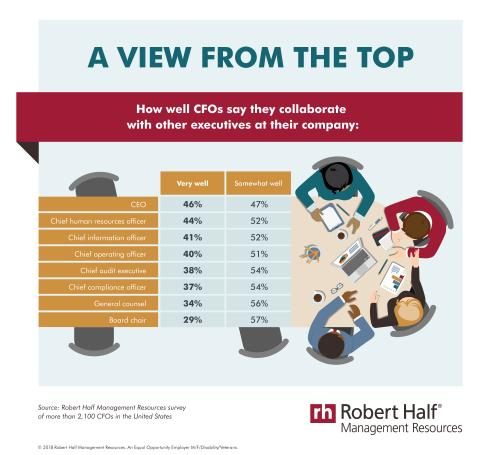 Robert Half Management Resources research on how well CFOs collaborate with other executives