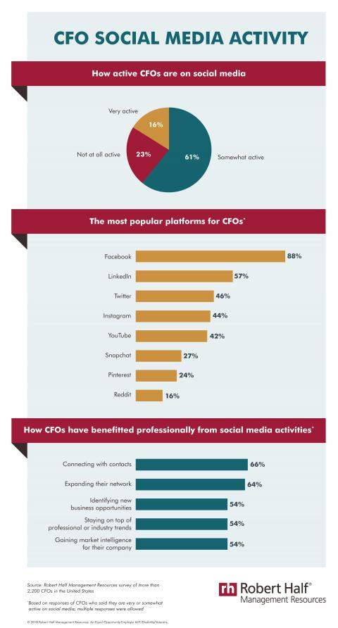 An infographic showing Robert Half Management Resources survey findings on CFOs' social media activity
