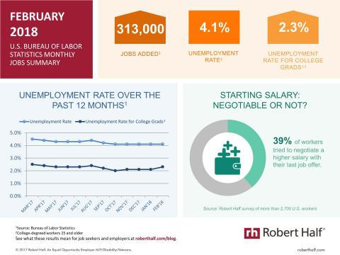 An infographic summarizing the February 2018 jobs report and survey data from Robert Half