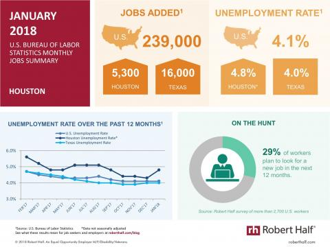 Infographic showing employment statistics for Houston in January 2018