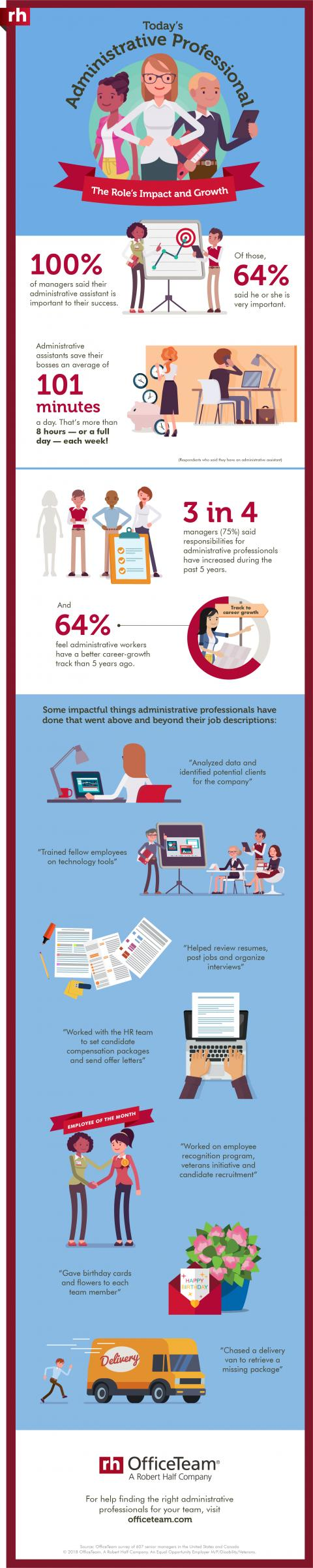 An infographic showing the results of an OfficeTeam survey about administrative professionals