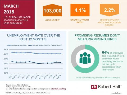 An infographic summarizing the March 2018 jobs report and survey data from Robert Half