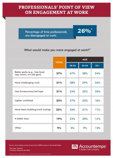 Percentage of time professionals are disengaged at work