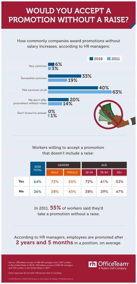 An infographic showing the results of an OfficeTeam survey about job promotions without raises