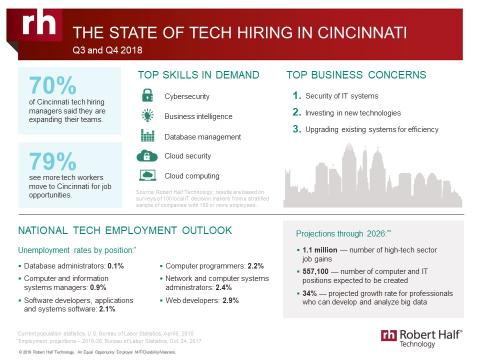 An infographic from Robert Half Technology shows the current state of the tech employment market in Cincinnati.