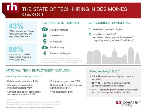 An infographic from Robert Half Technology shows the current state of the tech employment market in Des Moines.