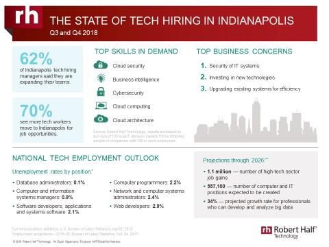 An infographic from Robert Half Technology shows the current state of the tech employment market in Indianapolis.