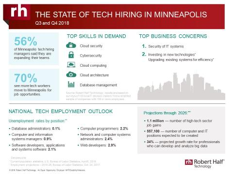 An infographic from Robert Half Technology shows the current state of the tech employment market in Minneapolis.